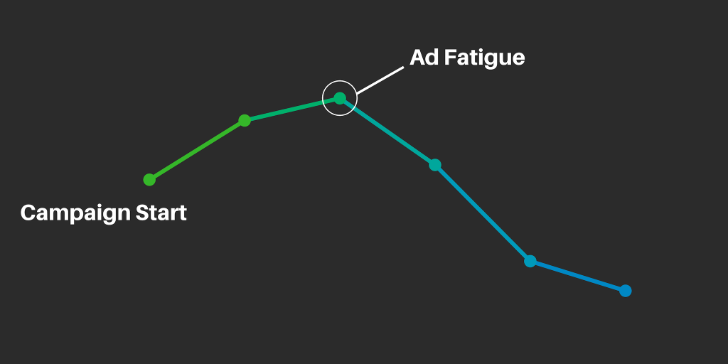 campaigns require active management otherwise performance will decrease  due to ad fatigue.