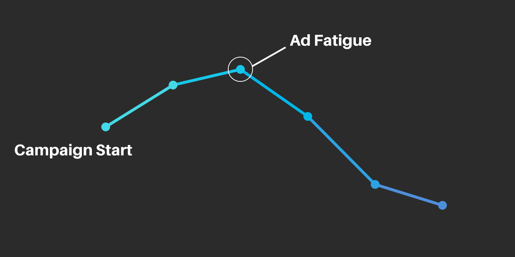 When using the Reach objective you can set a frequency cap to help combat the negative impact of ad fatigue.