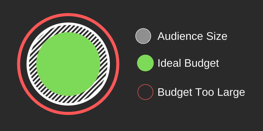 Set a budget too high and you'll hit ad fatigue issues very quickly. Set it too low and it will take longer to see statistically significant data.