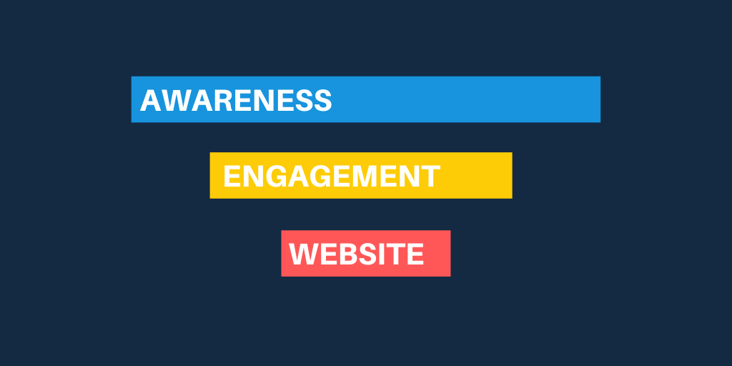 The three levels of a Facebook ad funnel, Awareness, Engagement, Website.