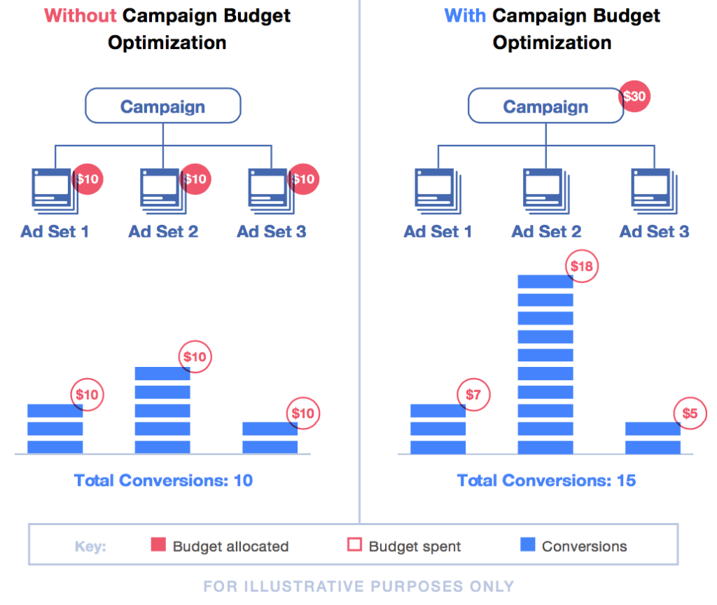 This visual from Facebook shows how campaign budget optimisation works.